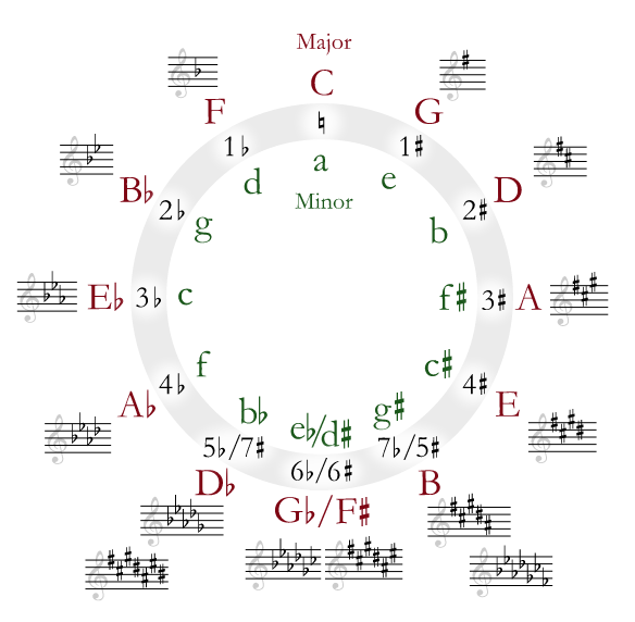 Music   circle of fifths